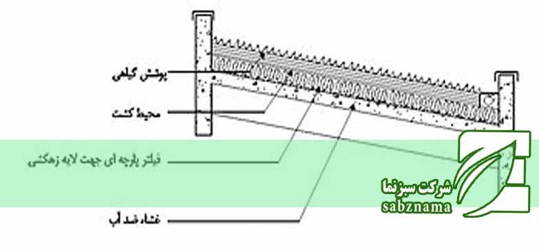 محوطه سازی بام سبز